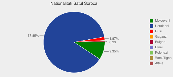 Nationalitati Satul Soroca